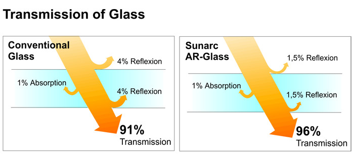Transmission of Glass